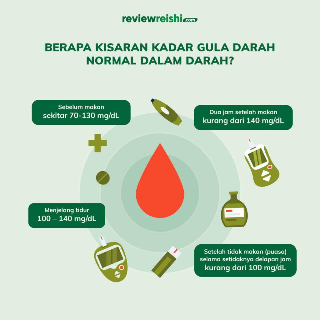 nilai-kadar-gula-darah-normal